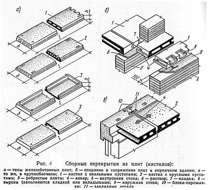 Сборные железобетонные плиты: размеры и разновидности, плюсы и минусы