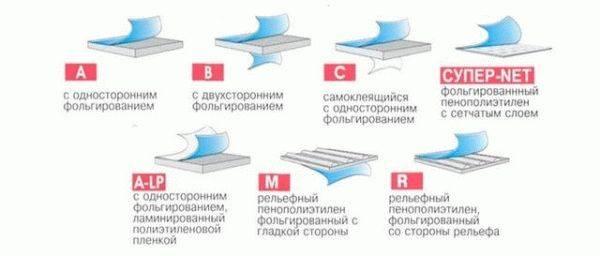 Советы специалистов по теплоизоляции стен фольгированным утеплителем