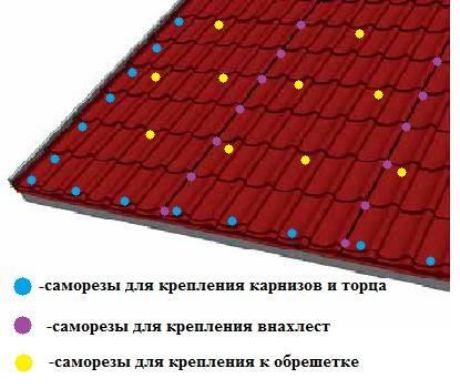 Расход саморезов на профнастил: на лист и на 1м2