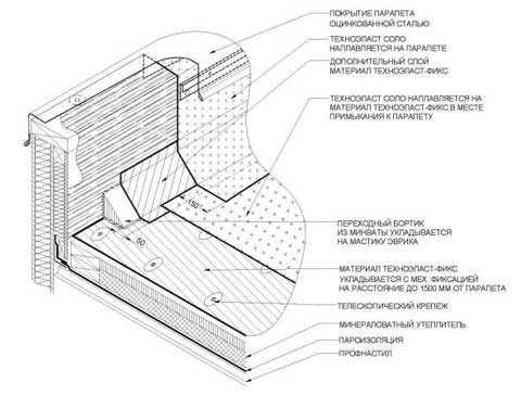 Высота парапета на плоской кровле - его устройство и конструкция, как правильно сделать установку , как сделать расчет параметров двухскатной крыши, примеры на видео и фото