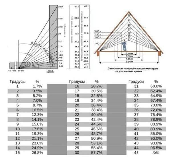 Минимальный угол наклона крыши из мягкой кровли: оптимальная величина, разуклонка, в процентах и градусах – в зависимости от материала