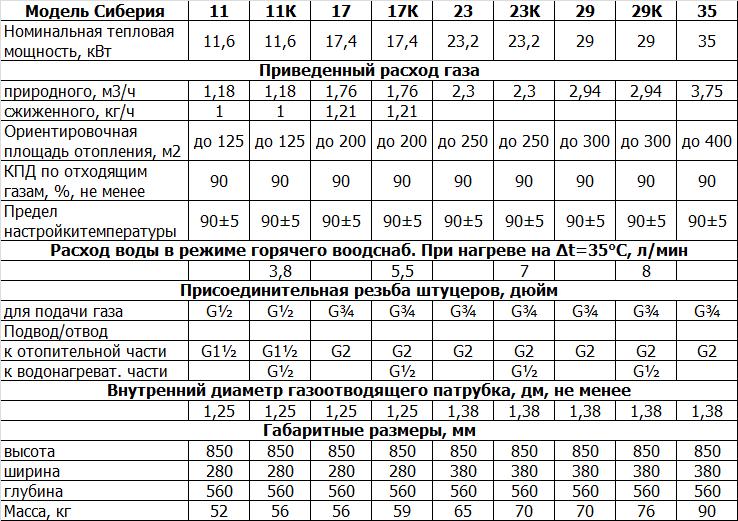 Газовый котёл сиберия напольный инструкция