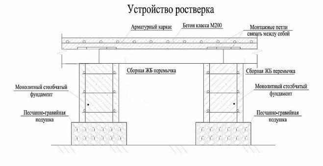 Устройство ростверка на сваях: особенности конструкции