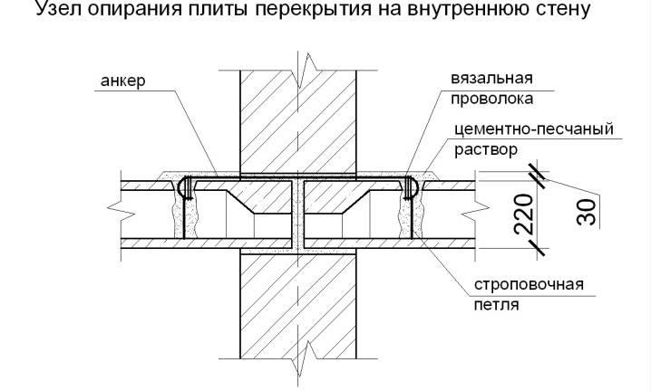Способы выполнения перемычек для газобетонных блоков над окнами и дверьми