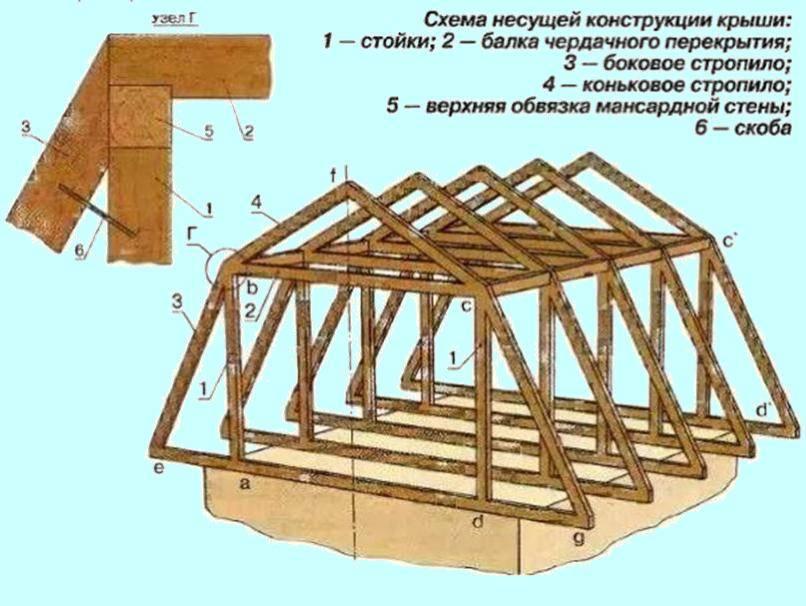Мансардная крыша: как получить дополнительное жилое помещение за 4 шага
