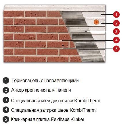 Термопанели с клинкерной плиткой – новое решение старых задач
