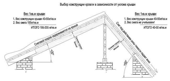 Как правильно рассчитать минимальный угол наклона крыши из мягкой кровли