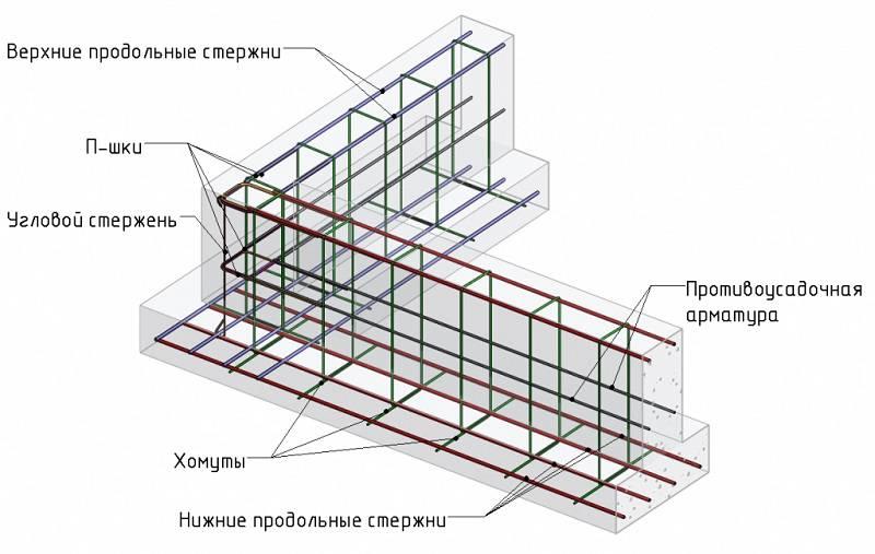 Основные правила вязки арматуры под ленточный фундамент