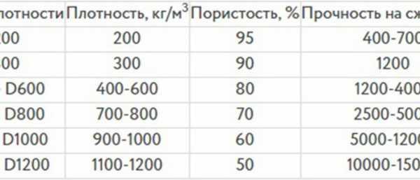 Плотность бетона кг м3 таблица: что такое, расчет