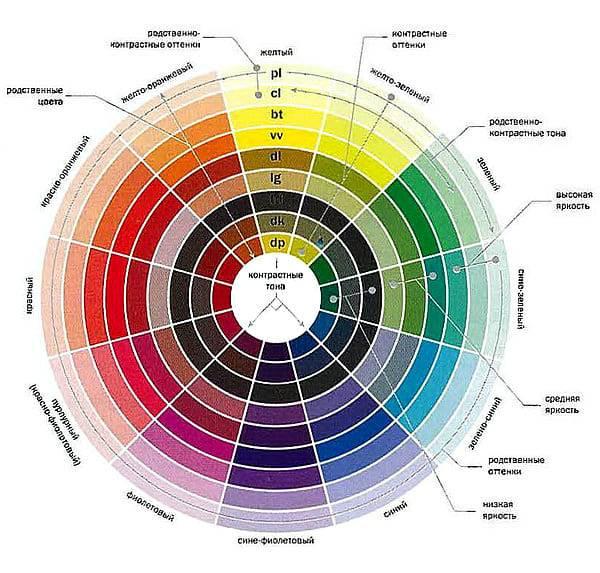 Колер для акриловой краски: можно ли добавить в эмульсию, как правильно добавлять и чем колеровать, колеровочные составы и выбор цвета колеровки