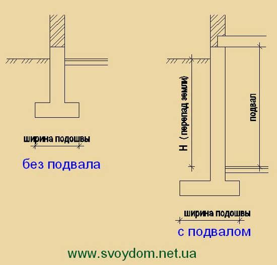 Строительство фундамента с подвалом: советы и рекомендации
