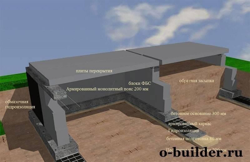 Сколько составляет стоимость ленточного фундамента для дома 6х9?
