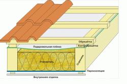 Качественное утепление крыши пенополиуретаном — секреты и нюансы грамотного утепления кровли