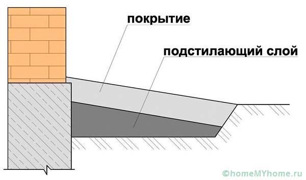 Отмостка вокруг дома: устройство и размеры | свой дом