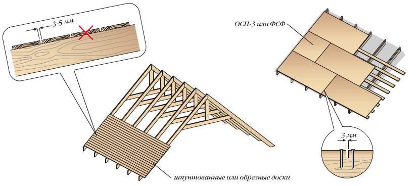 Обрешетка крыши под металлочерепицу, как правильно сделать монтаж, крепление и расчет, какой размер доски выбрать, примеры на видео +фото