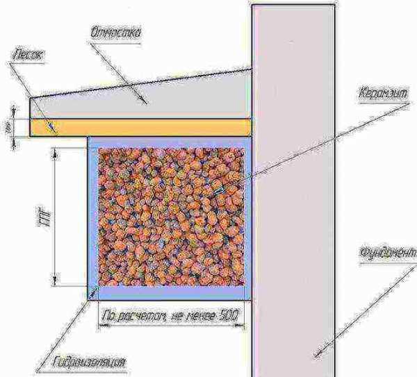 Отмостка вокруг дома: ширина, глубина, как правильно сделать отмостку, технология устройства