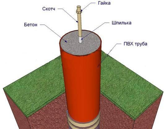 Какие трубы для фундамента: использование труб вместо свай