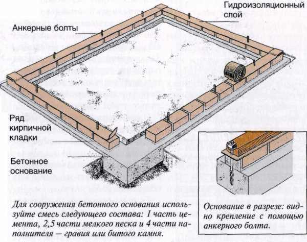 Виды свайных фундаментов, классификация и виды свай