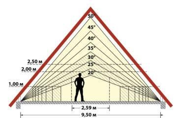 Расчет односкатной крыши, угла наклона - онлайн калькулятор