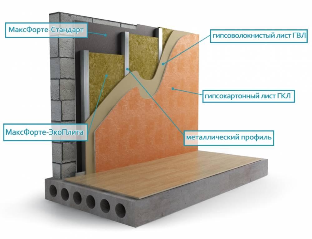 Когда нужна шумоизоляция стен из пеноблока, технология её проведения
