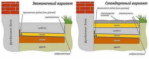 Отмостка тротуарной плиткой вокруг дома (43 фото): как сделать ее из брусчатки своими руками по пошаговой инструкции? технология укладки, плюсы и минусы
