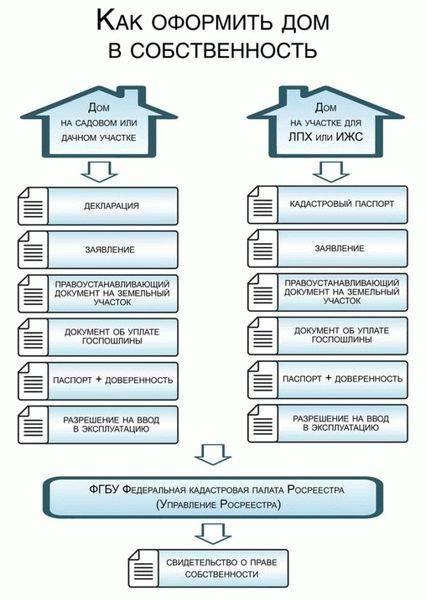 Порядок предоставления в аренду земельных участков без торгов