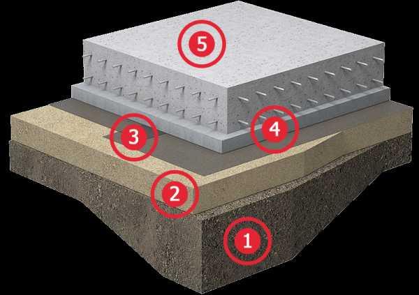 Сфера применения, особенности монтажа и стоимость гидроизоляционной мембраны для фундамента
