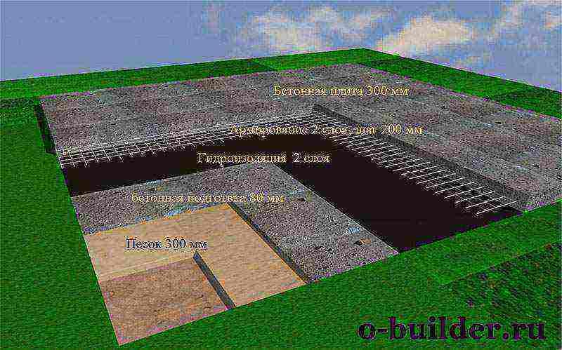 Рассчитываем расход материалов на фундамент