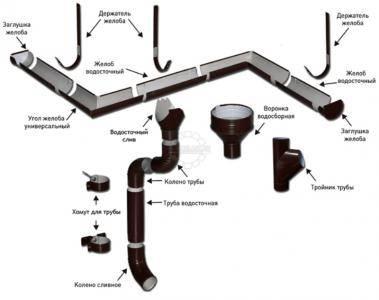 Кровля с водостоком — правила, нюансы сборки и установки водосточной системы