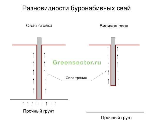 Армирование ростверка свайного фундамента: чертеж, технология и этапы работ