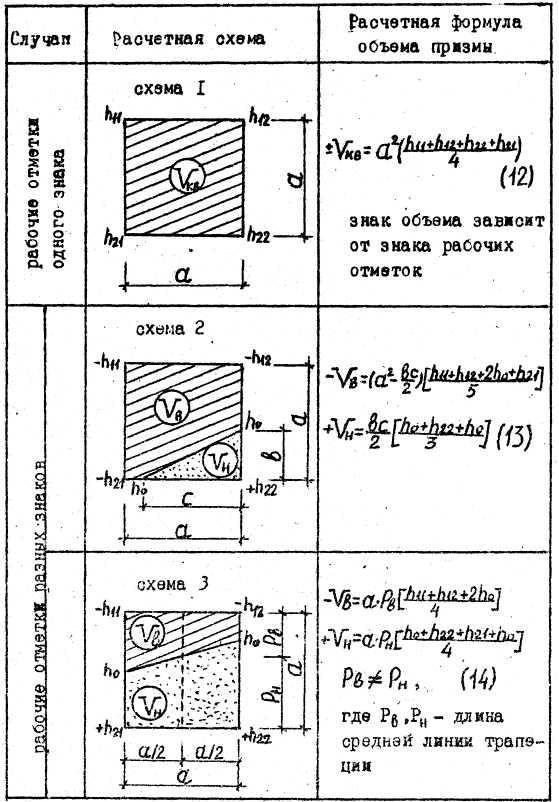 Траншея с откосами с отвесными и вертикальными стенками: требования по снип, как посчитать уклон при разработке грунта, расчет угла крутизны
