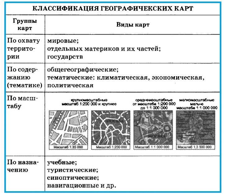 Урок 4. план местности, его характеристика, отличие от карты. способы составления планов