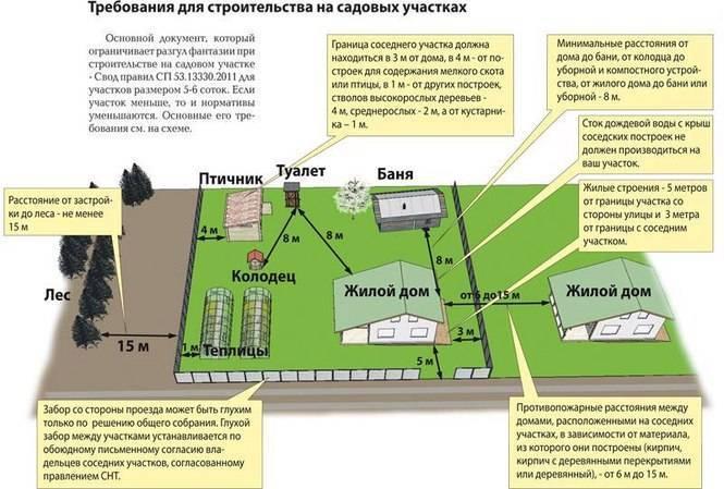 Отступы от границ земельного участка при строительстве: минимальные расстояния от зданий, коммуникаций, дорог и забора