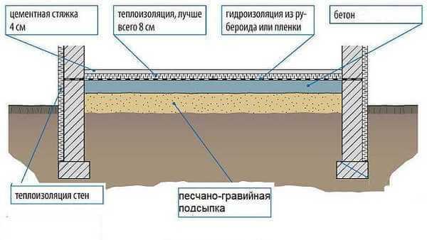 Столбчатый фундамент с ростверком: для каких сооружений подойдет из бруса, металлический, железобетонный, а также, как сделать своими руками