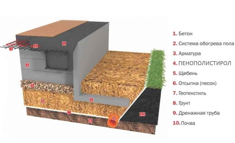 Утепленная шведская плита (ушп) - устройство и технология строительства фундамента