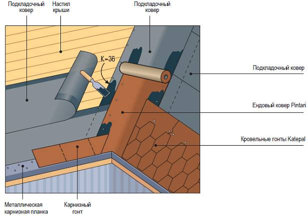 Как выбрать подкладочный ковер под гибкую черепицу