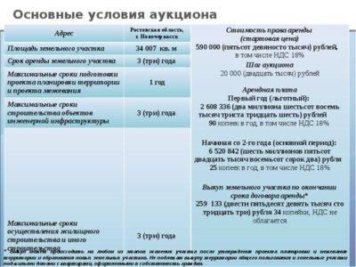Постановка земельного участка на кадастровый учет: порядок подготовки документов, сроки и стоимость, особенности регистрации ранее учтенных земель