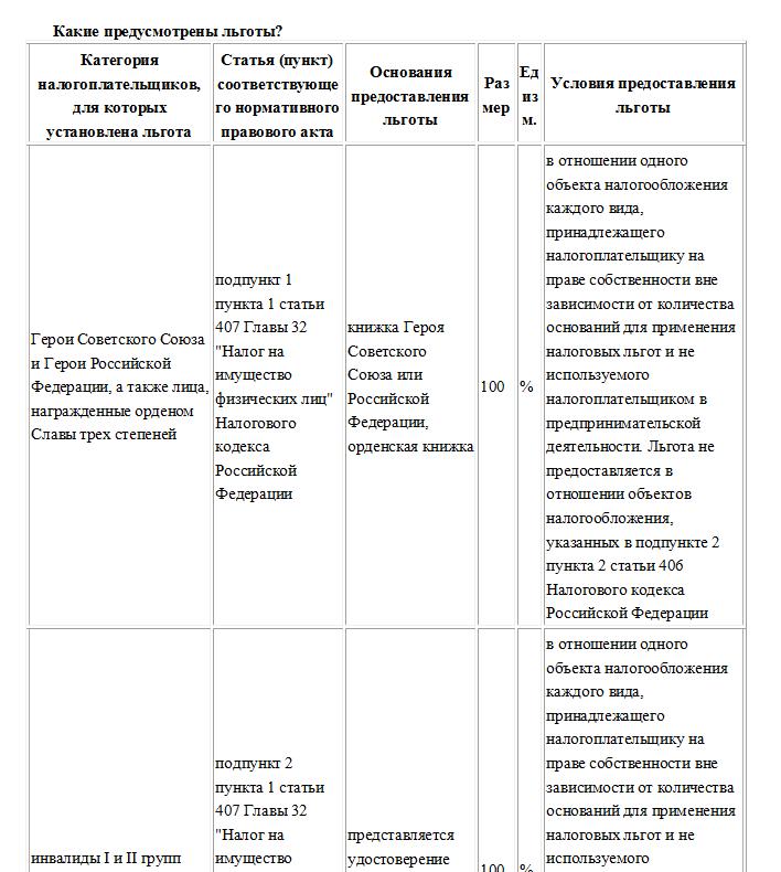 Особенности применения налоговой ставки при расчете земельного налога