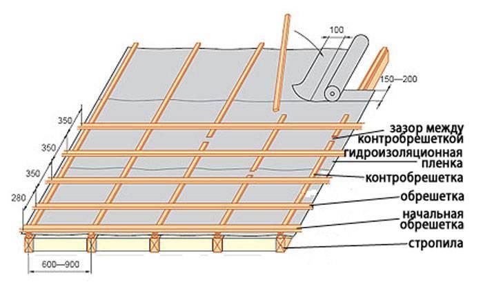 Устройство и особенности конструкции основных элементов холодной и тёплой кровли из металлочерепицы