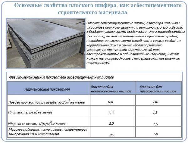 Размеры листа плоского шифера и его технические характеристики: применение, производство и т.д