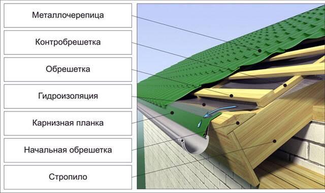 Как уложить металлочерепицу: порядок укладки на крышу, как класть правильно своими руками, раскладка, как укладывать, способы, как соединить, положить черепицу
