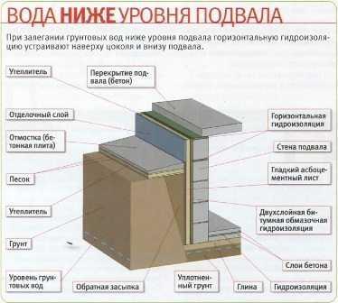 Как сделать погреб своими руками: бетонный, кирпичный, фото