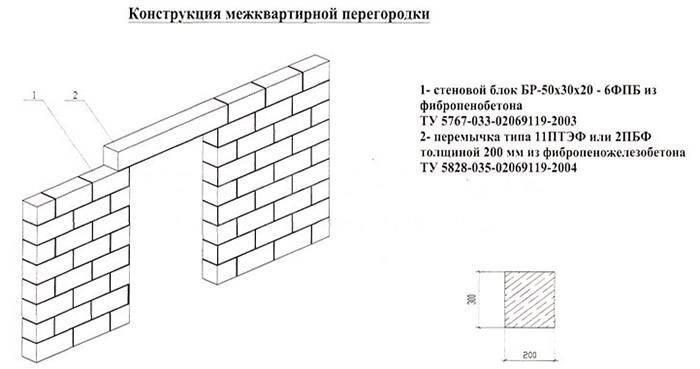 Расход пеноблоков при кладке стен на 1м3 и 1м2