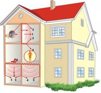 Звукоизоляция в квартире: стен, перегородок, пола, потолка