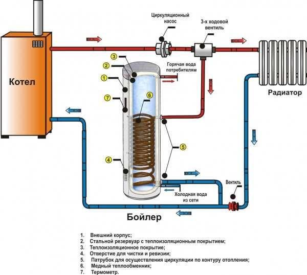 Схема подключения газовых двухконтурных котлов в любом частном доме и ее основные нюансы
