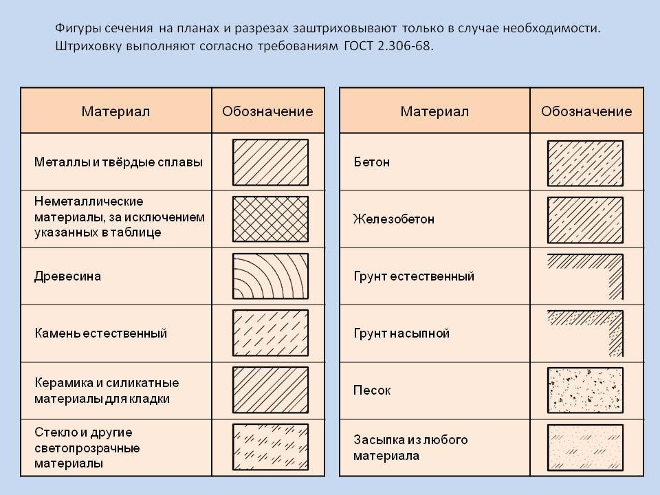 Основные характеристики газоблока: виды, правила выбора, производство