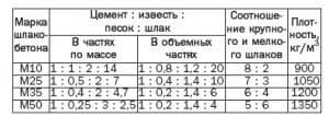 Разновидности и свойства шлакоблоков