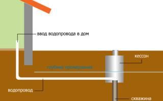 Технология прокладки водопровода из пнд трубы в земле: инструкция