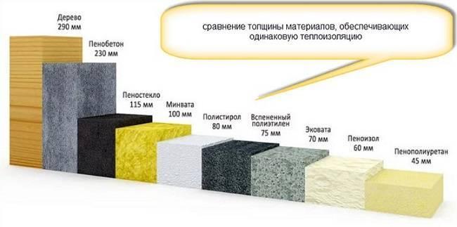 Утепление стен дома: чем и как лучше произвести теплоизоляцию в частном строении, современные материалы-утеплители