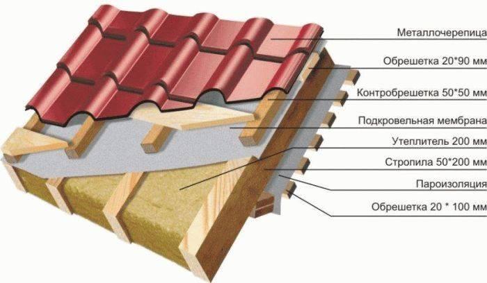 Контробрешетка крыши и обрешетка - в чем разница, фото и видео примеры
